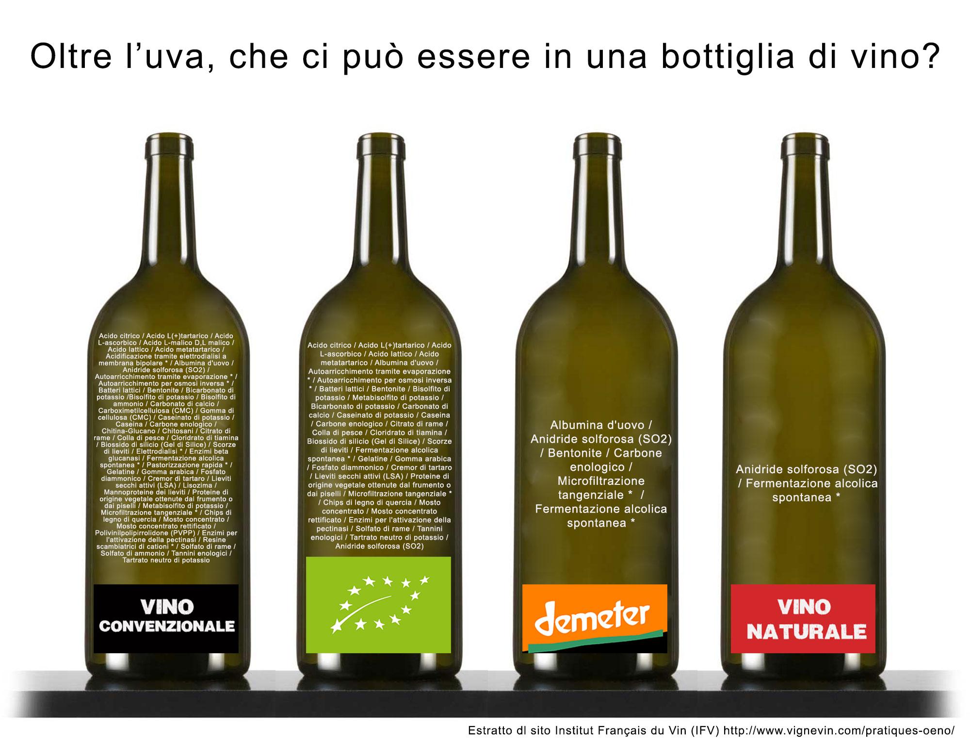 Additivi, ingredienti e processi nel vino